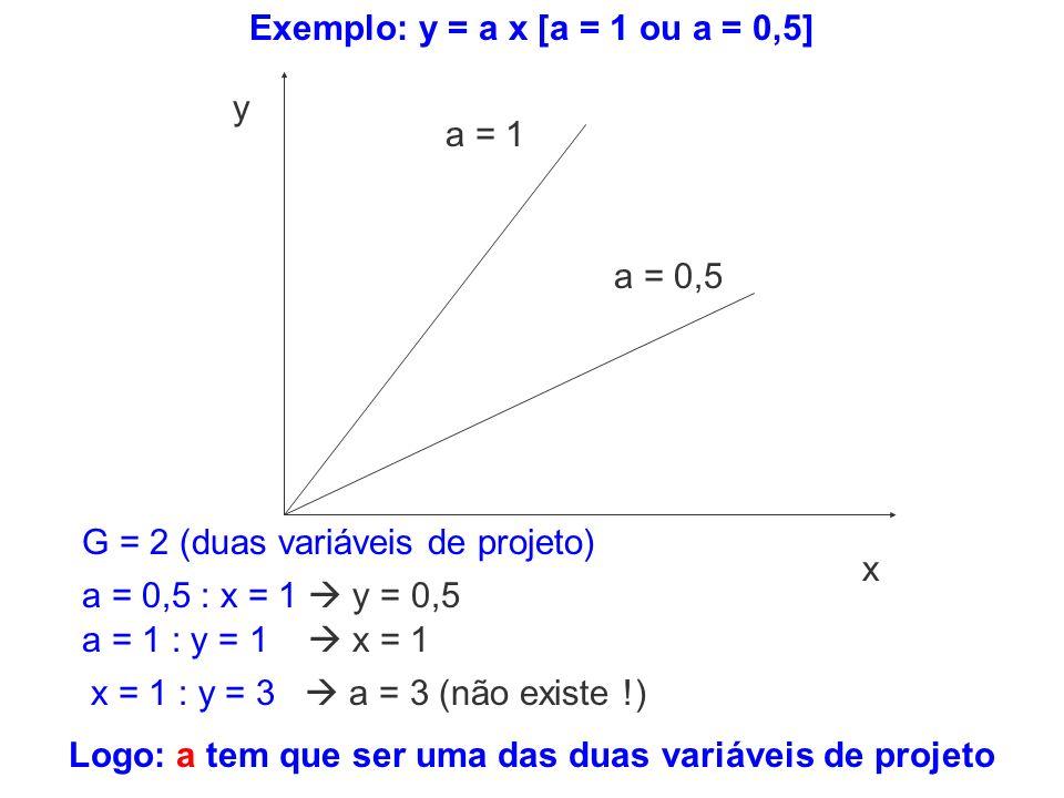 Exemplo: y = a x [a = 1 ou a = 0,5]